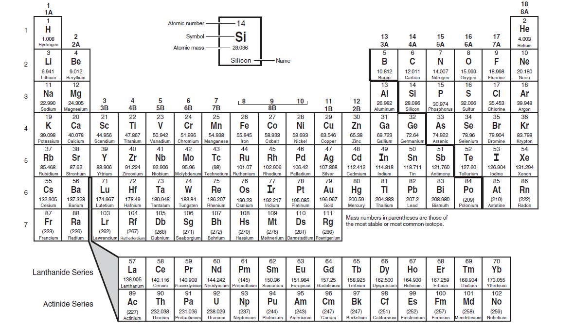 Periodic table for 8th graders image collections diagram for Table th link
